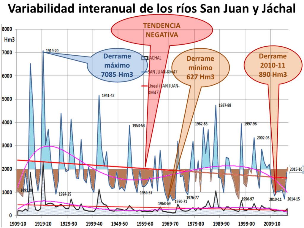 Variabilidad de los Ríos San Juan y Jáchal