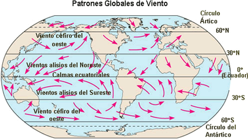 Patrones Globales de Viento