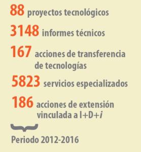 tapa_cantidad de proyectos